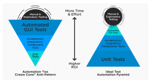automation pyramid best agile testing practices