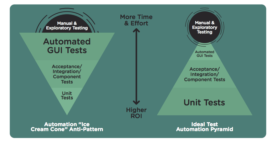 The 4 Most Common Test Automation Challenges And How To Overcome
