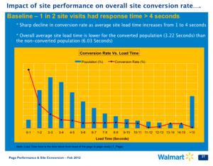 optimizing eccomerce website performance