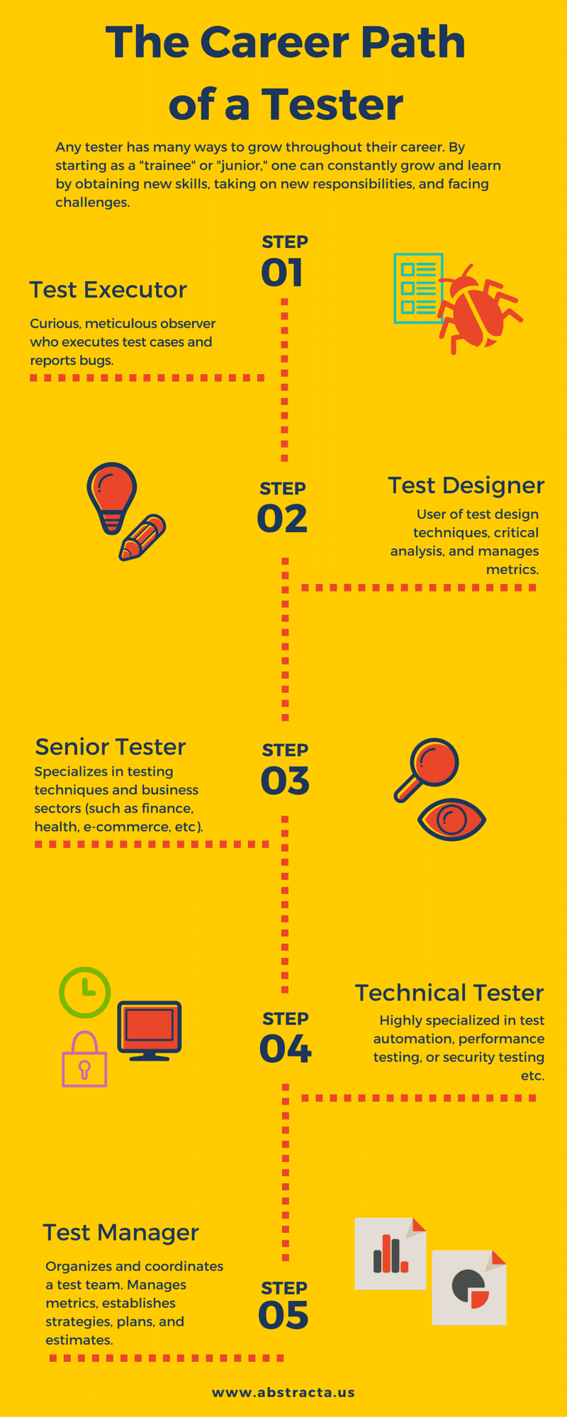 The-Career-Path-of-a-Software-Tester