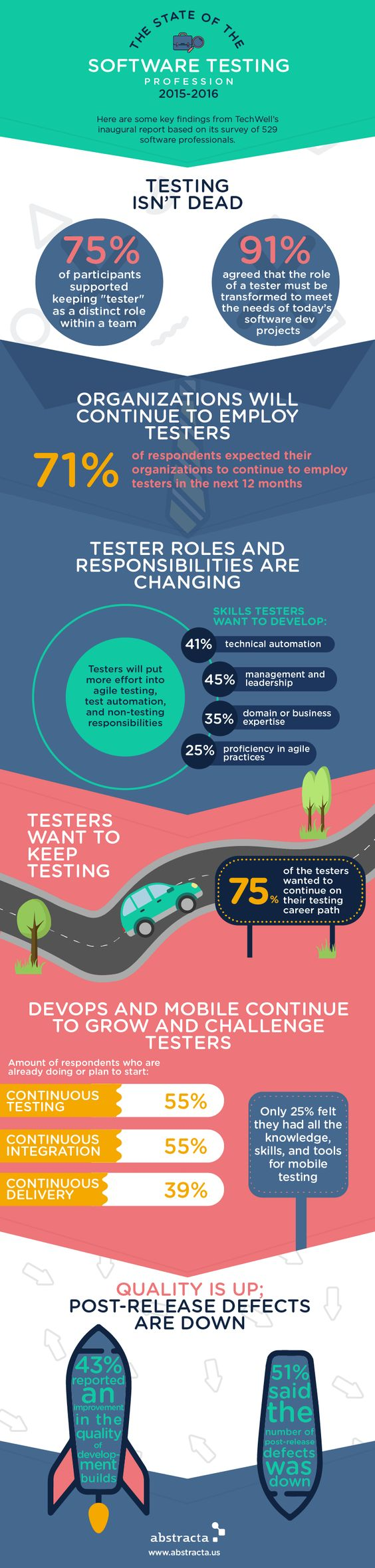 State of Testing 2015-2016 Infographic