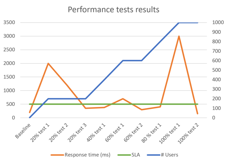 How to make a performance test plan