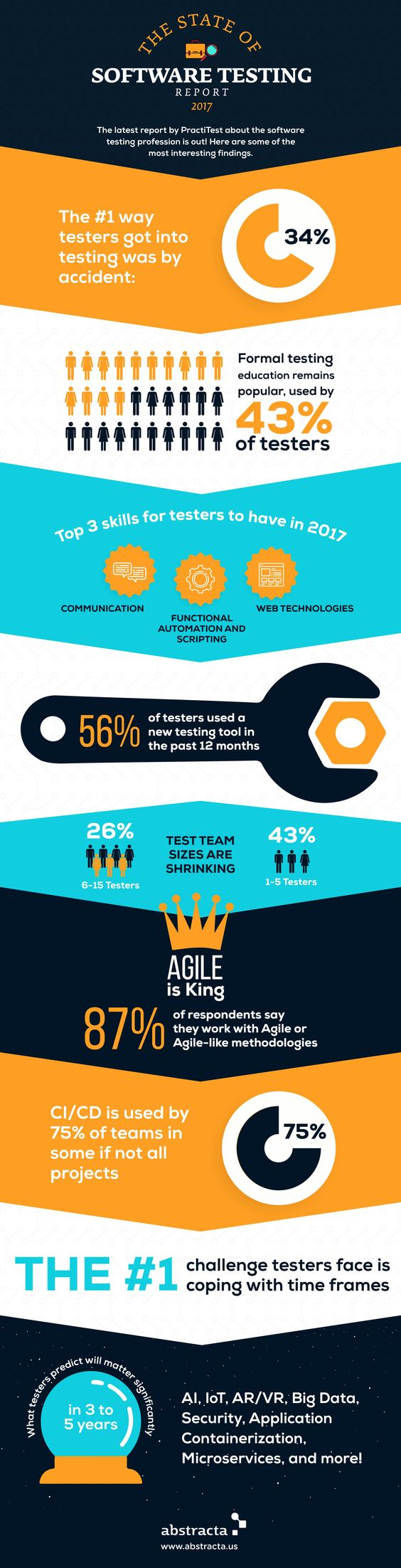 infographic - state of testing 2017