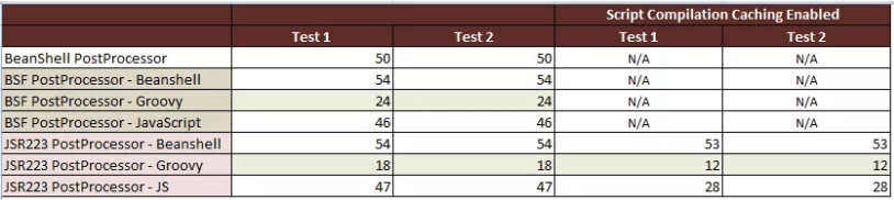 beanshell vs groovy test