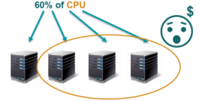 60% 0f CPU :(