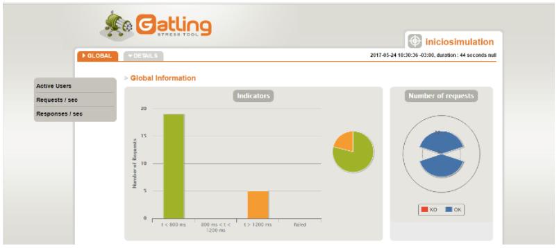 Gatling Report screenshot