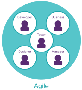 agile-vs-devops-274x300-min