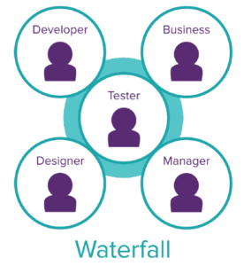 testers in waterfall