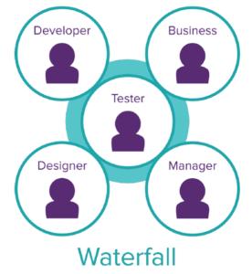 testers in waterfall