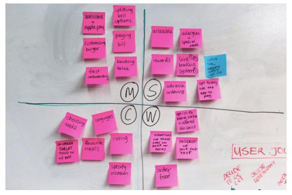MoSCow Method Matrix