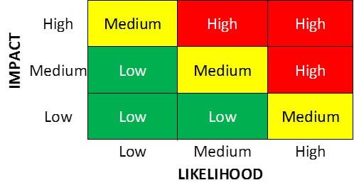 complex risk matrix