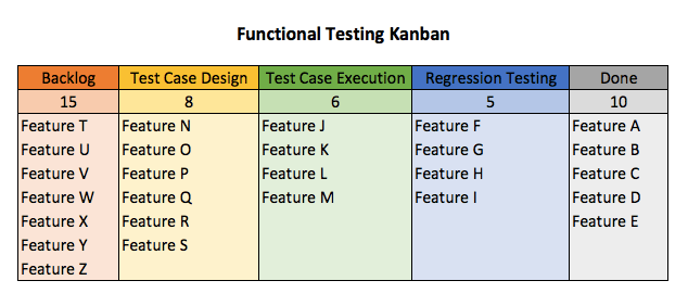 kanban for testers