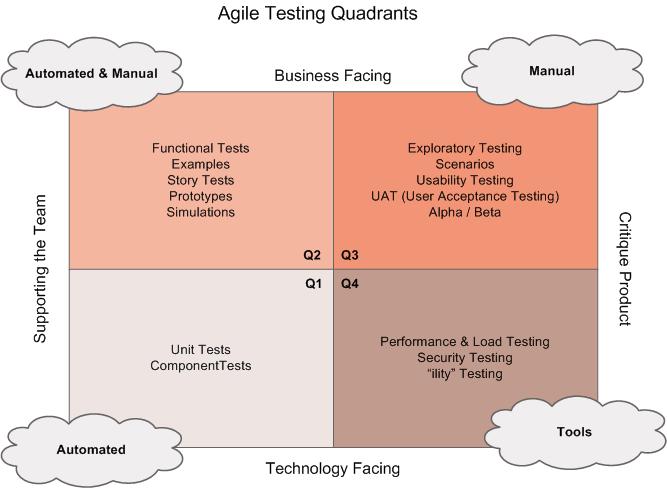 Agile-Testing-Quadrants-min