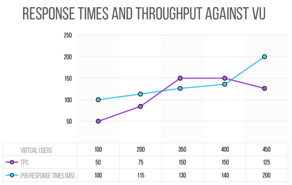 response times and throughput vs virtual users