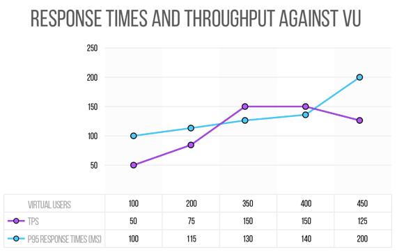 response times and throughput vs virtual users