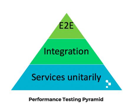 performance testing pyramid
