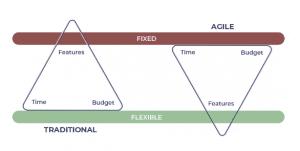 agile vs waterfall planning