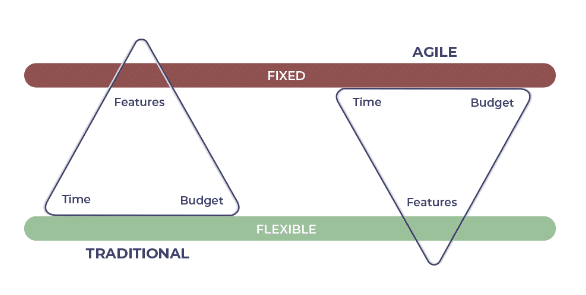 agile vs waterfall planning