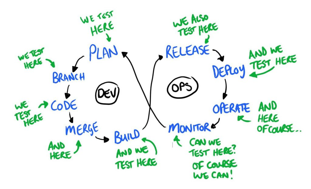 DevOps diagram