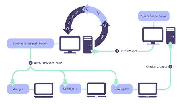 CI scheme Agile C's
