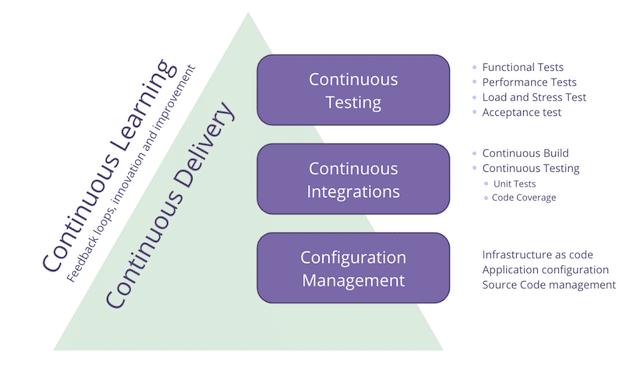 Agile C's pyramid
