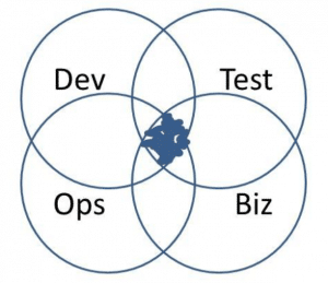 Dev Test Ops Biz Venn Diagram