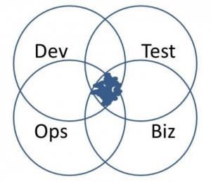 Dev Test Ops Biz Venn Diagram
