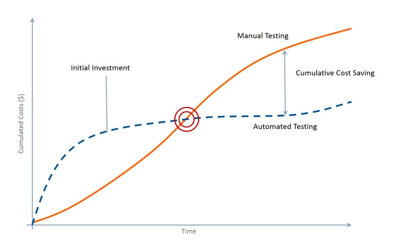 automated vs manual testing costs