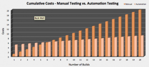 cost of manual vs automated testing