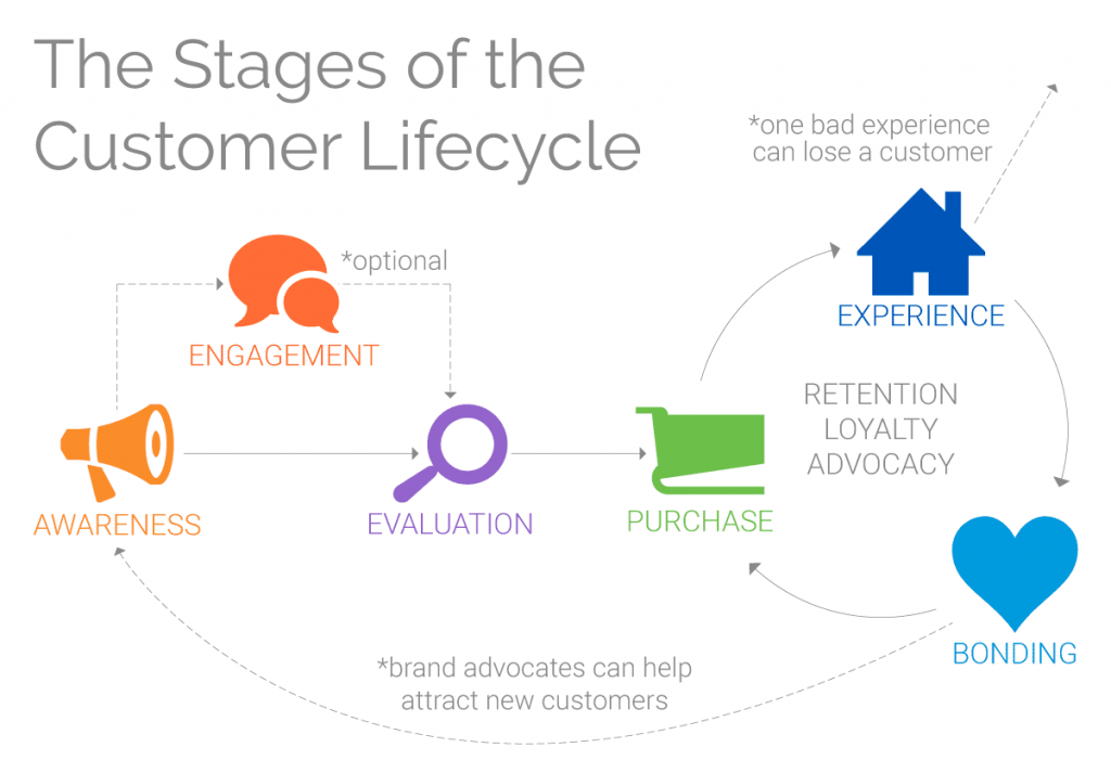 the customer journey diagram