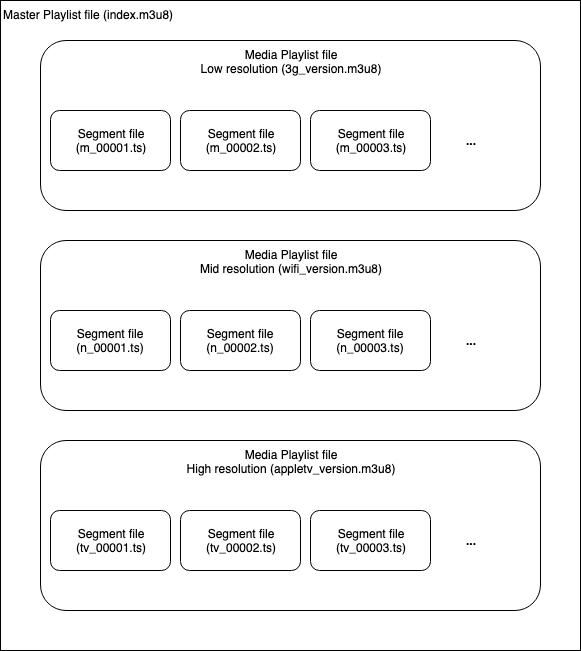 the HLS protocol