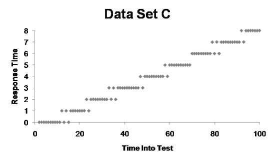 data set 3