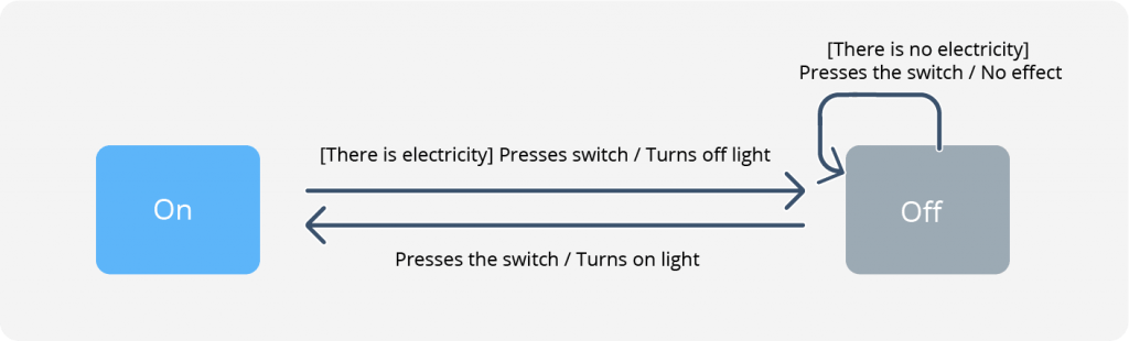 state machine example for light bulb