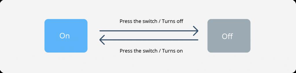 model-based testing light bulb example