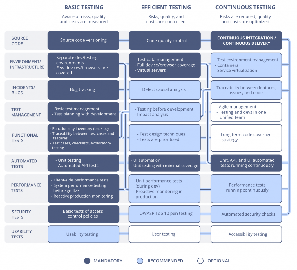 software testing maturity levels by area chart