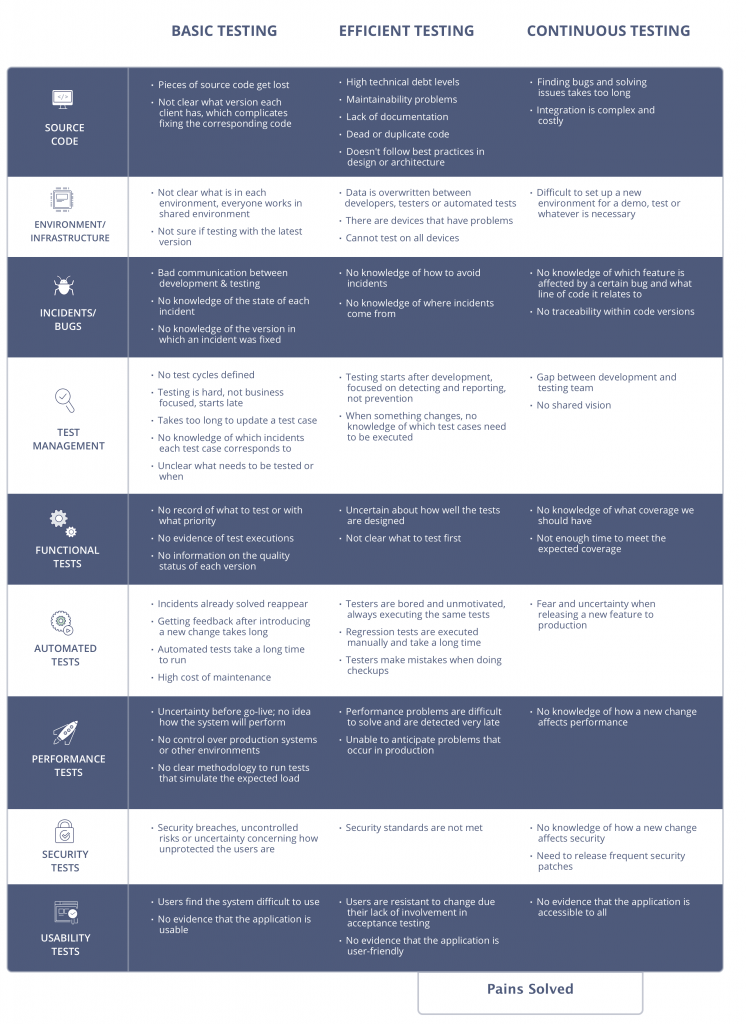 chart of pains solved in each level of software testing maturity