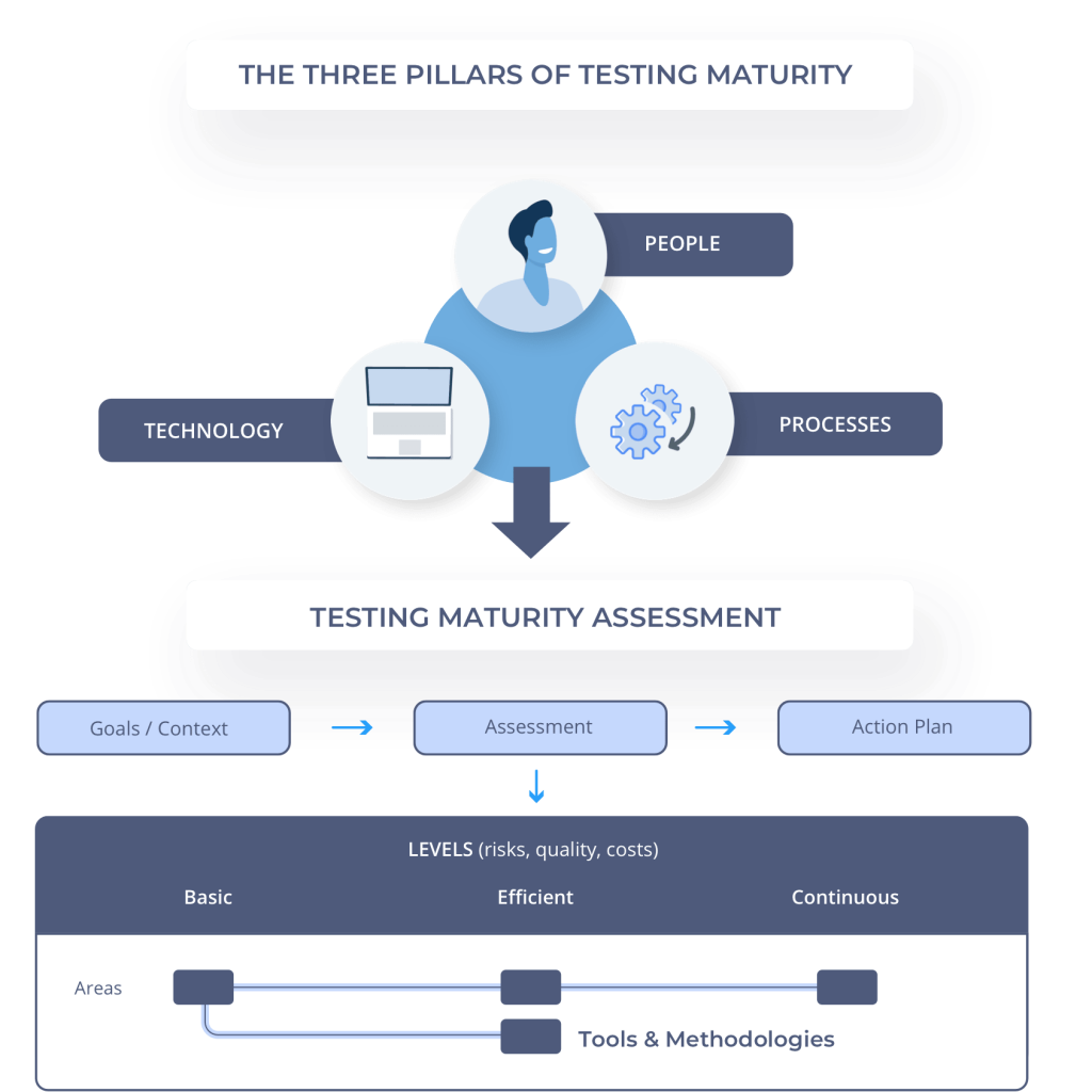 software testing maturity scheme