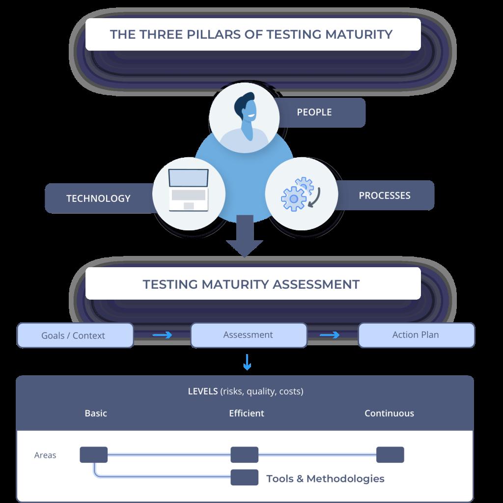 software testing maturity scheme