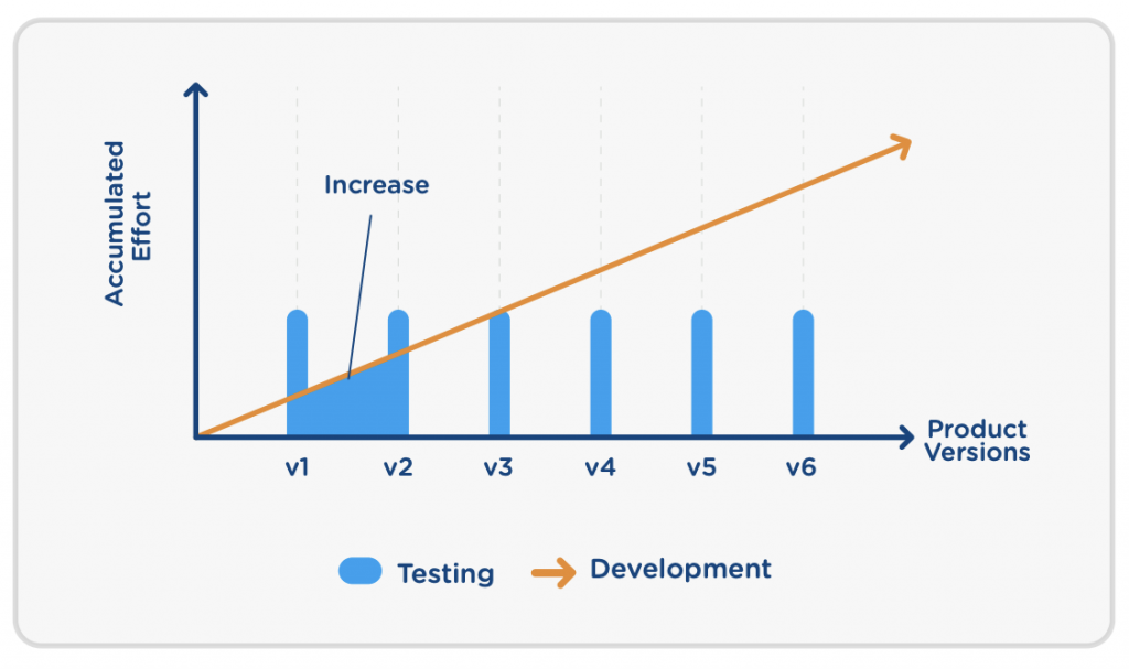 test effort vs product versions graph