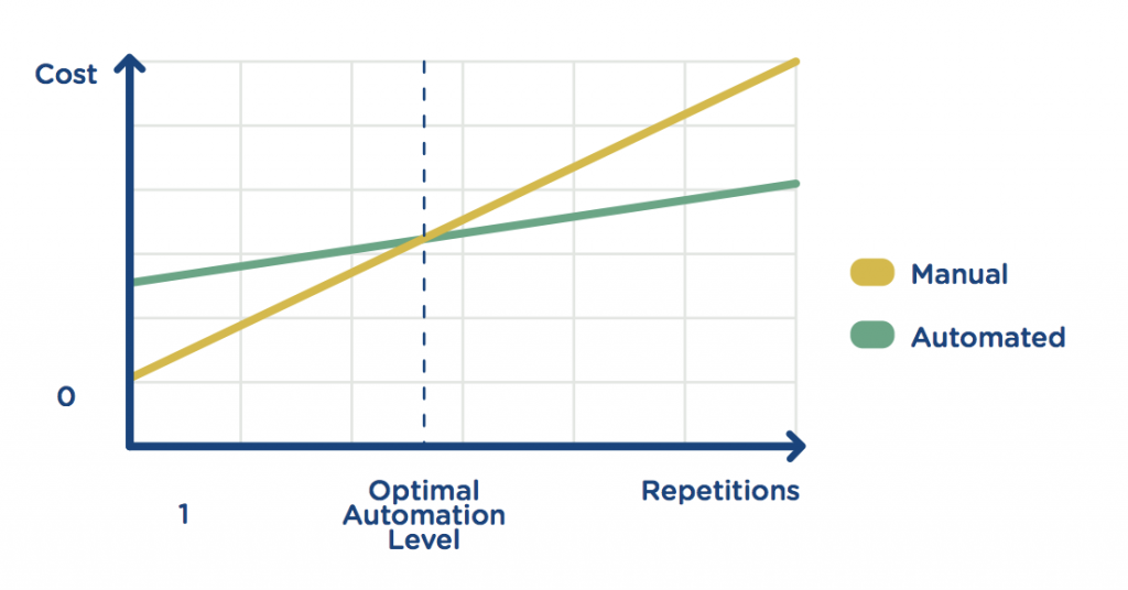 cost vs repetitions graph