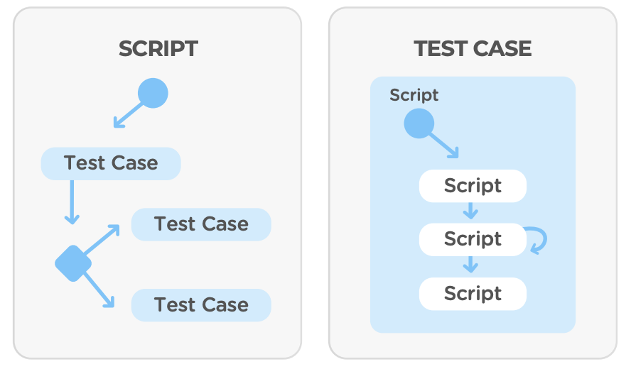test case management examples