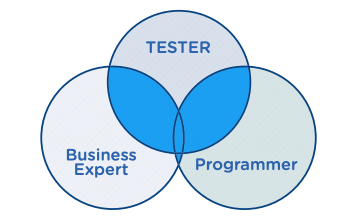 skills of a test automator venn diagram