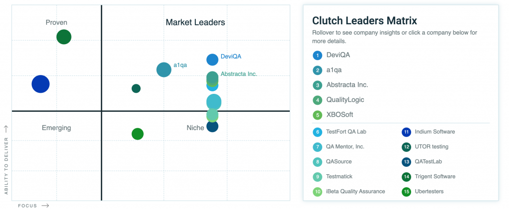 outsourcing software testing leaders matrix